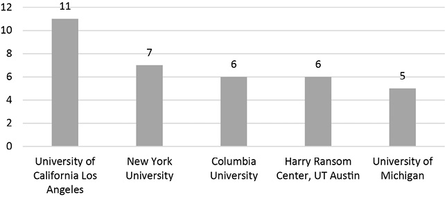 Top Five Institutional Affiliations Represented in RBML and RBM Authorship Attributions